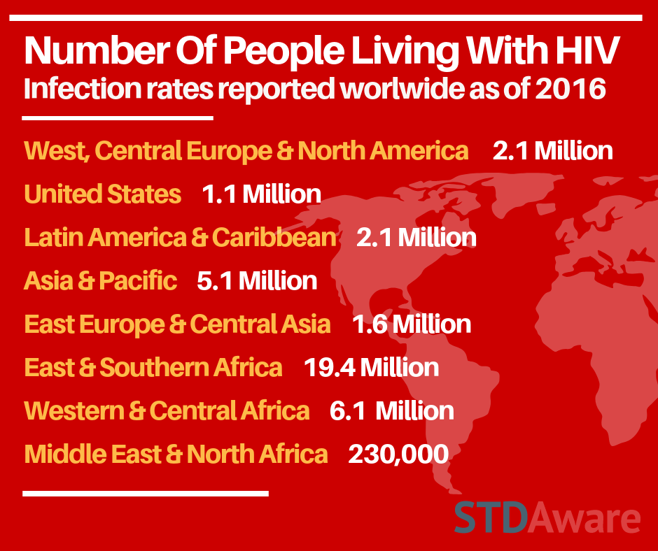 Number of People Living with HIV (Infections rates reported worldwide as of 2016)