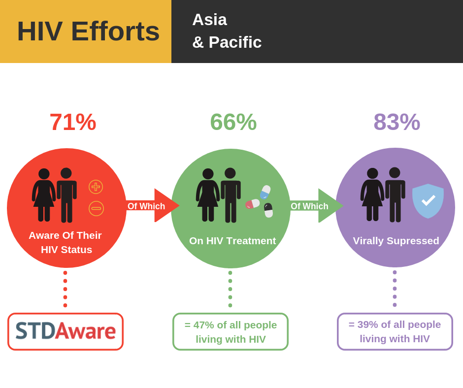 HIV/AIDS Efforts: Asia and Pacific