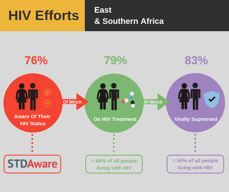 HIV/AIDS Efforts: East and Southern Africa