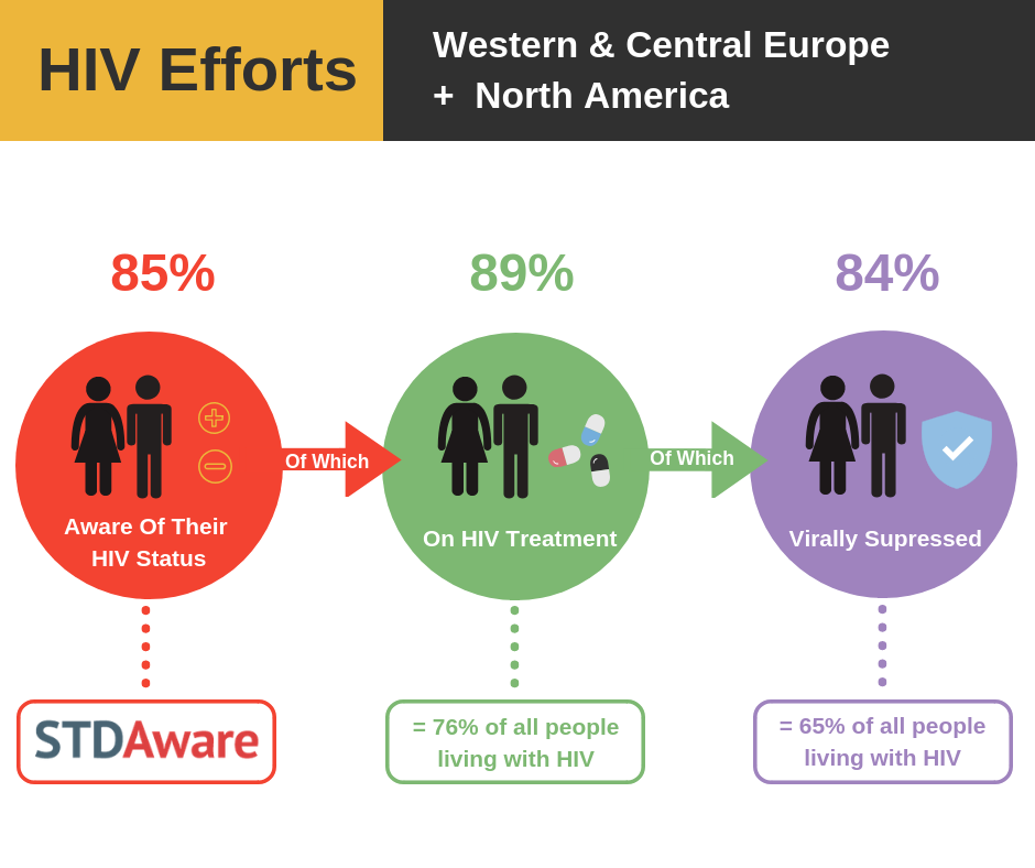 HIV Efforts: Western and Central Europe and North America
