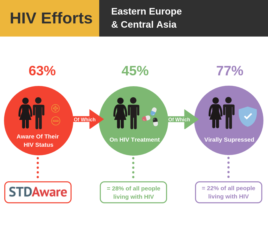 HIV Efforts: Eastern Europe and Central Asia