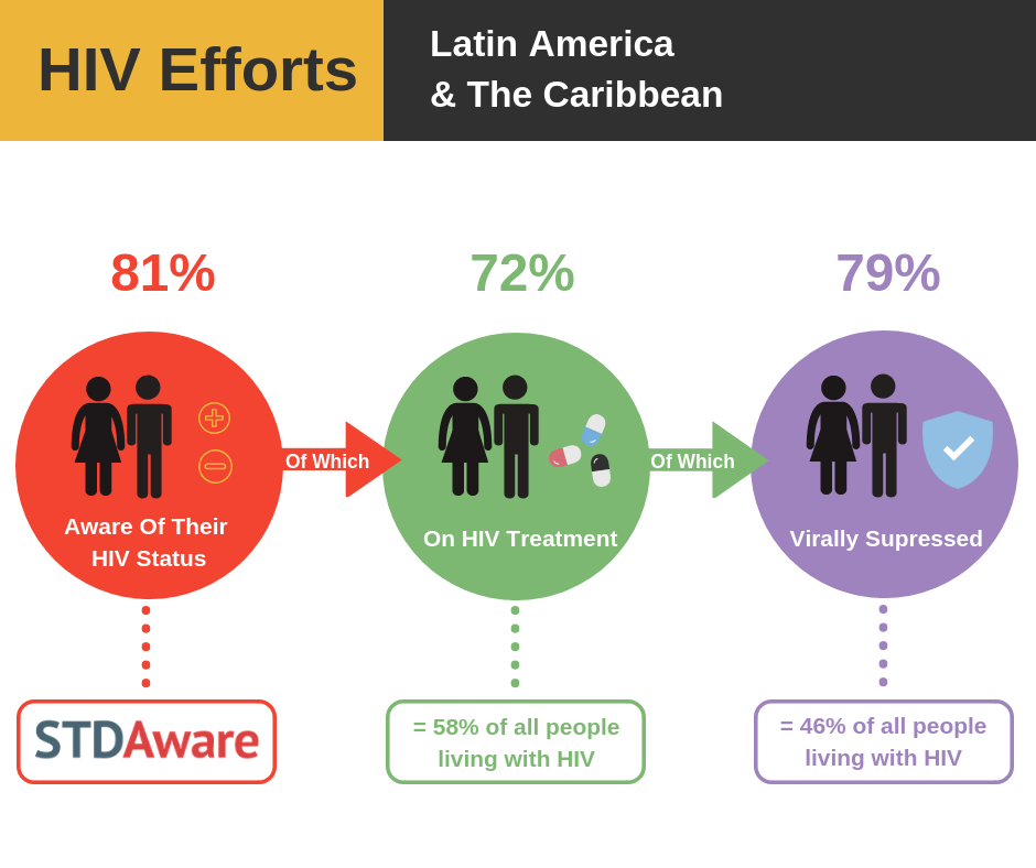 HIV Efforts: Latin America and The Caribbean