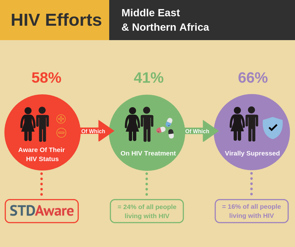HIV/AIDS Efforts: Middle East and Northern Africa