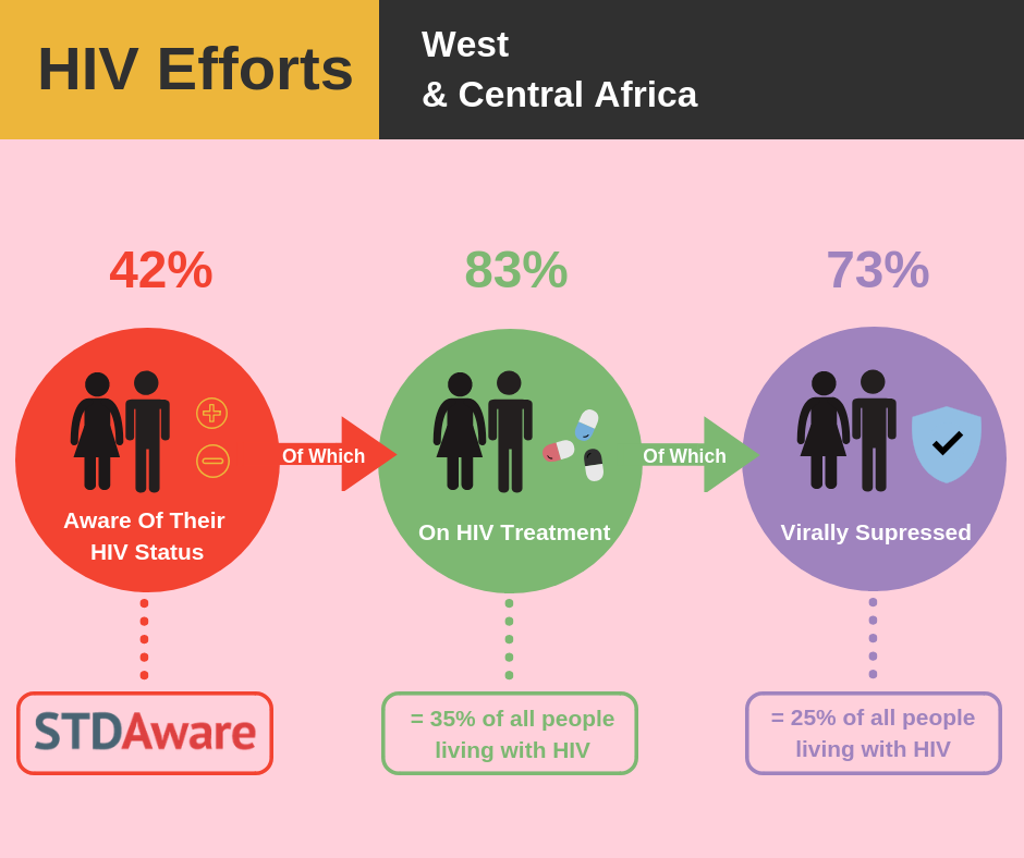 HIV/AIDS Efforts: West and Central Africa